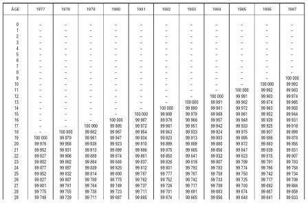 tables de mortalité