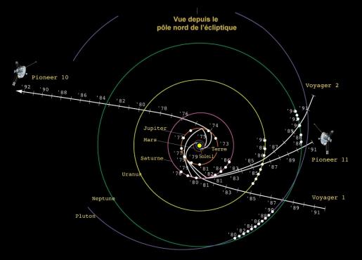 trajectoire-assistance-gravit